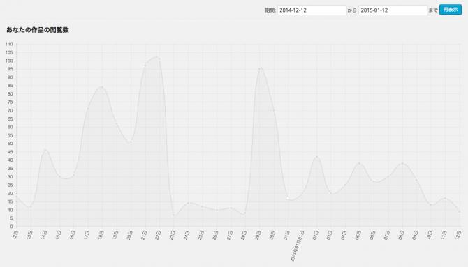 閲覧数のグラフ